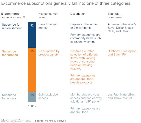 E-commerce subscriptions Generally fall into 3 categories