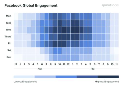 Facebook Global Engagement