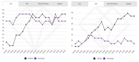 TikTok overtakes YouTube for average watch time in US and UK